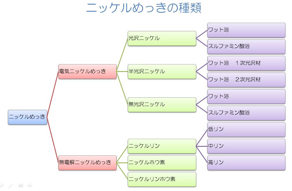 ニッケルメッキの種類を説明している図