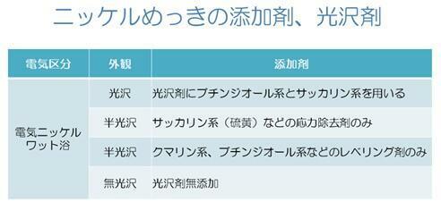 ニッケルメッキの添加剤、光沢剤